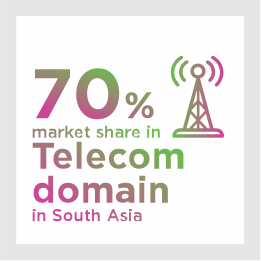 70% market share in Telecom domain in South Asia