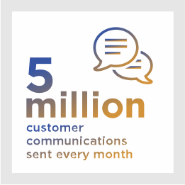 5 million customer communications sent every month