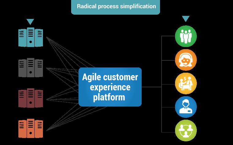 agile customer experience platform