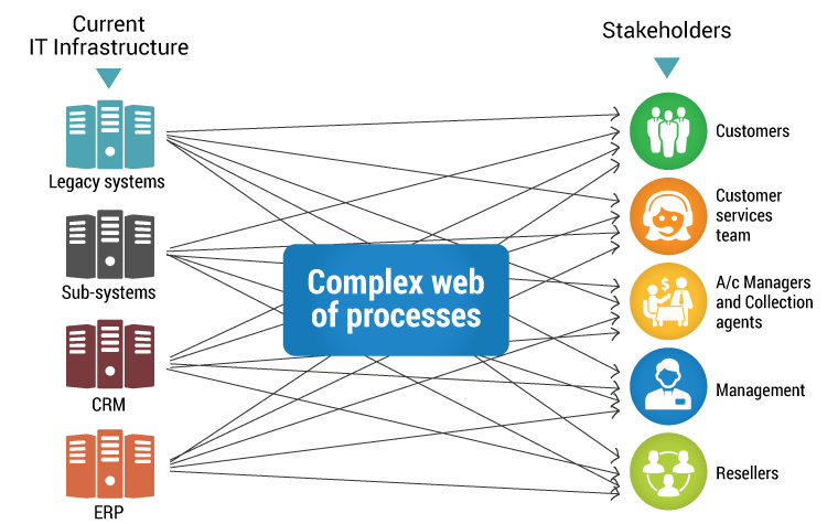complex web of process