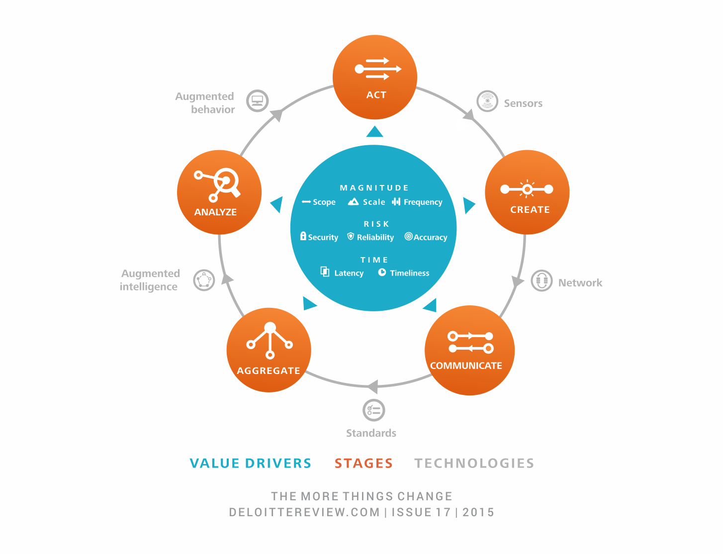 flow of information value is Deloitte's Information Value Loop