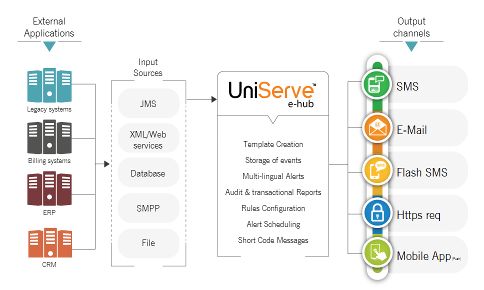 How UniServe E-hub works?